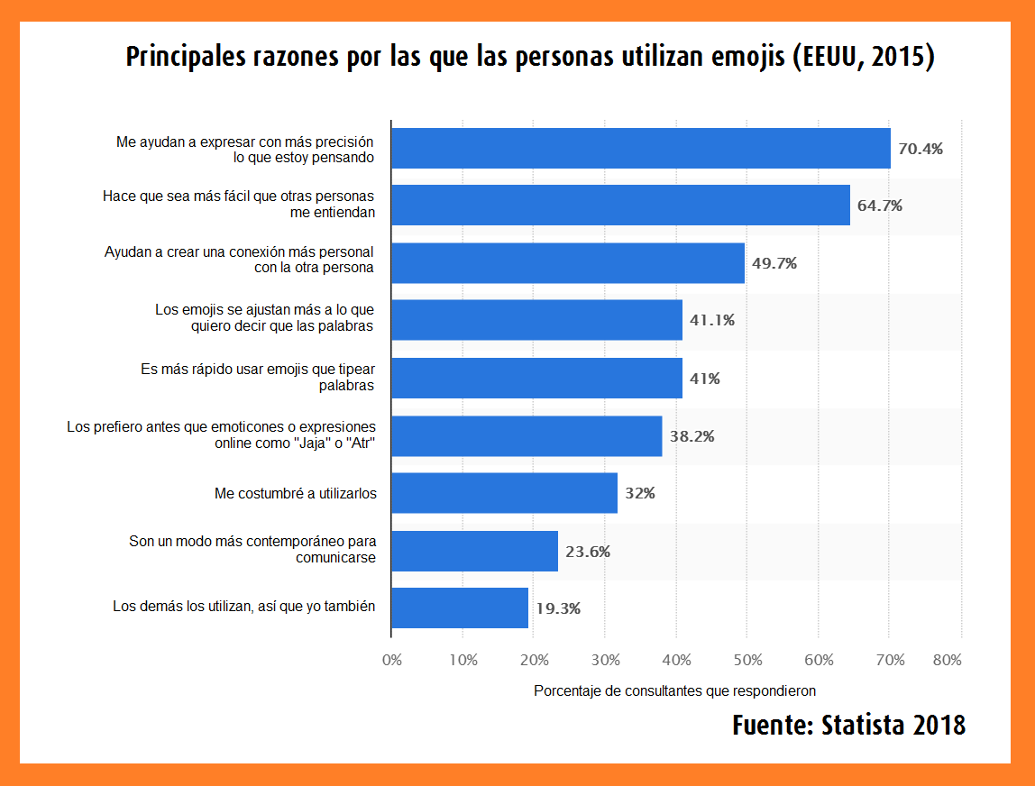 Datos y estadísticas sobre emojis y marketing