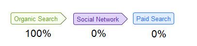 """5 relatórios """"secretos"""" de análise de mídia social para saber se sua estratégia de rede funciona 6"""