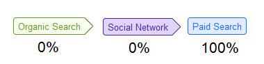 """5 relatórios """"secretos"""" de análise de mídia social para saber se sua estratégia de rede funciona 4"""