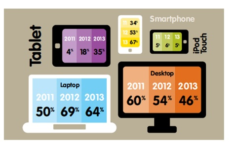 Social-Media-Screen-Usage-Growth-Mobile-Yellow-Pages-Social-Media-Report