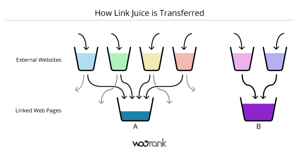 Diagram-to-Explain-Link-Juice-Transfer-2