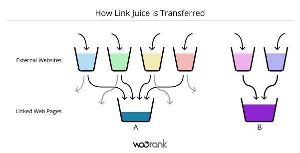 Diagram-to-Explain-Link-Juice-Transfer-2