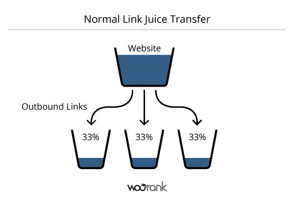Normal-Link-Juice-Transfer