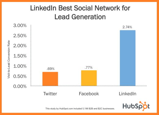 Linkedin Best Social Network for Lead Generation