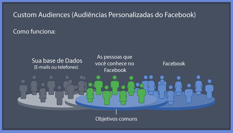 Custom-Audiences-(Audiências-Personalizadas-do-Facebook)
