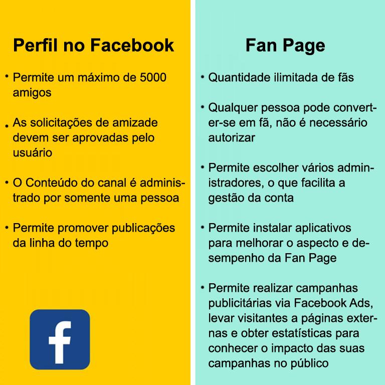 Perfil no Facebook e Fan Page