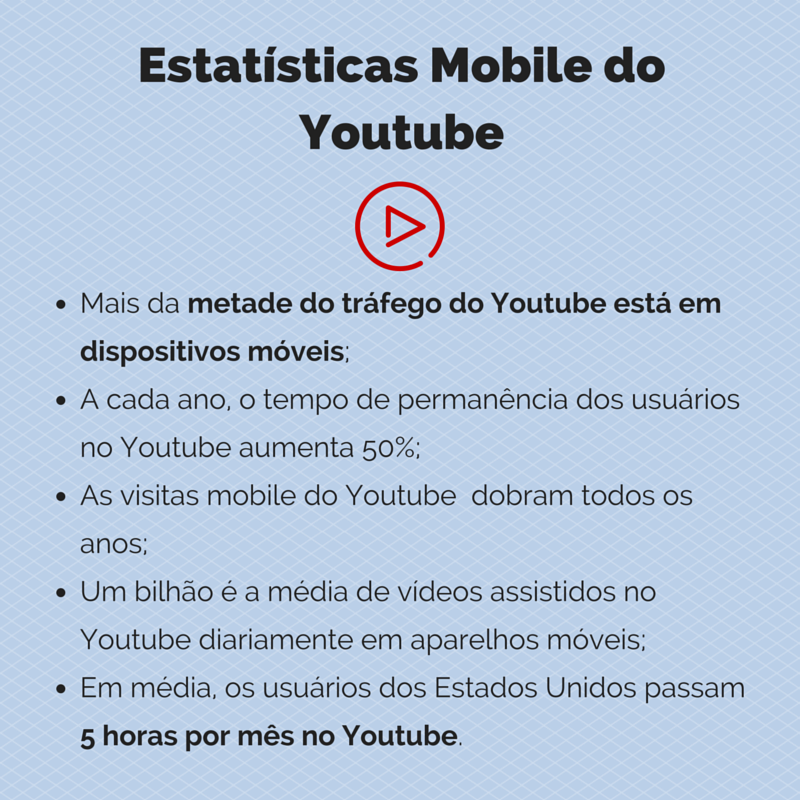 Estatísticas Mobile do Youtube