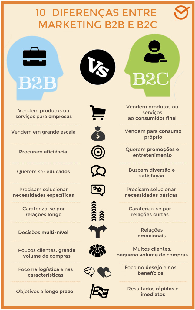 Marketing: How B2b Differs from B2c
