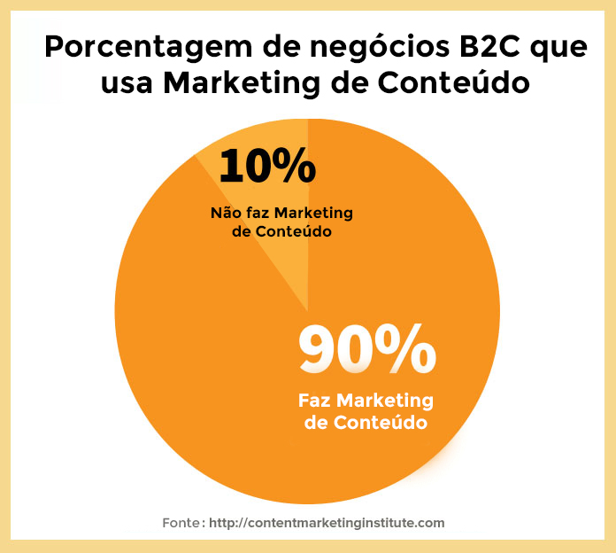 Statistics-of-Marketing-of-Contents-4