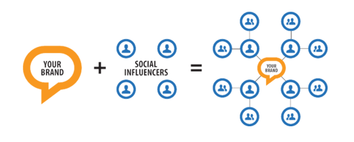 tendencias de mídias sociais